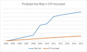 Probate fee rise